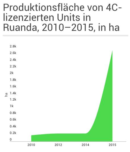 Produktionsfläche von 4C-lizenzierten Units in Ruanda, 2010-2015, in ha