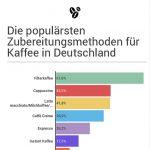 Kaffee in Deutschland [Infografik]: Konsum, Zubereitungsmethoden und Ausstattung
