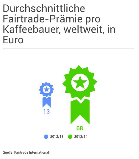 Durchschnittliche Fairtrade-Prämie pro Bauer nach Produkt, in Euro, weltweit