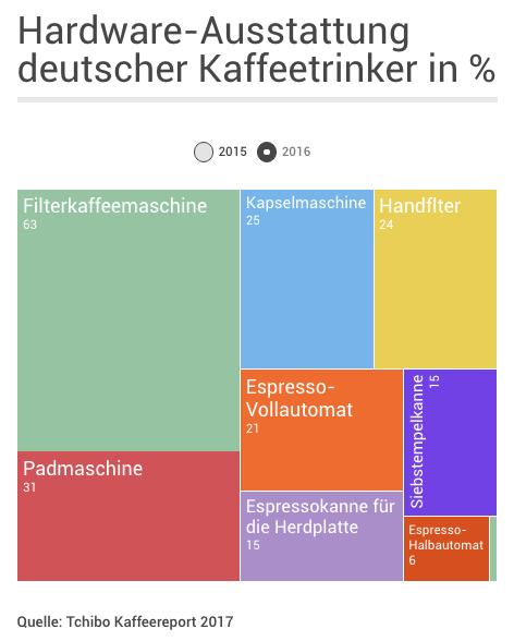 Hardware-Ausstattung deutscher Kaffeetrinker