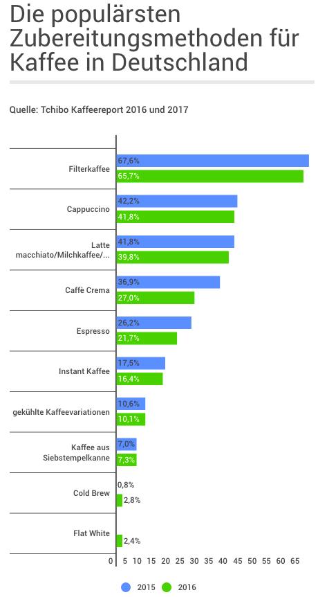 Kaffee: Die populärsten Zubereitungsarten in Deutschland