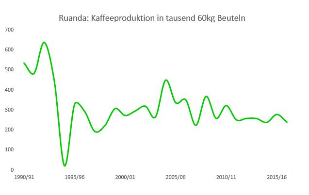 Kaffeeproduktion in Ruanda 1990-2016