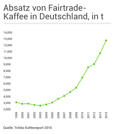 fairtrade kaffee und kaffeekonsum in deutschland. Black Bedroom Furniture Sets. Home Design Ideas