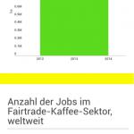 Infografik Fairtrade-Kaffee weltweit