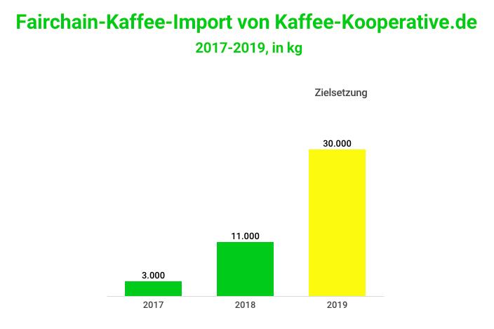 Balkendiagramm Fairchain-Kaffee-Import von Kaffee-Kooperative.de 2017 bis 2019
