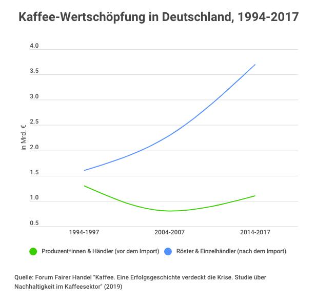 Kaffee Kooperative Bildschirmfoto 2019 03 19 um 13.38.49