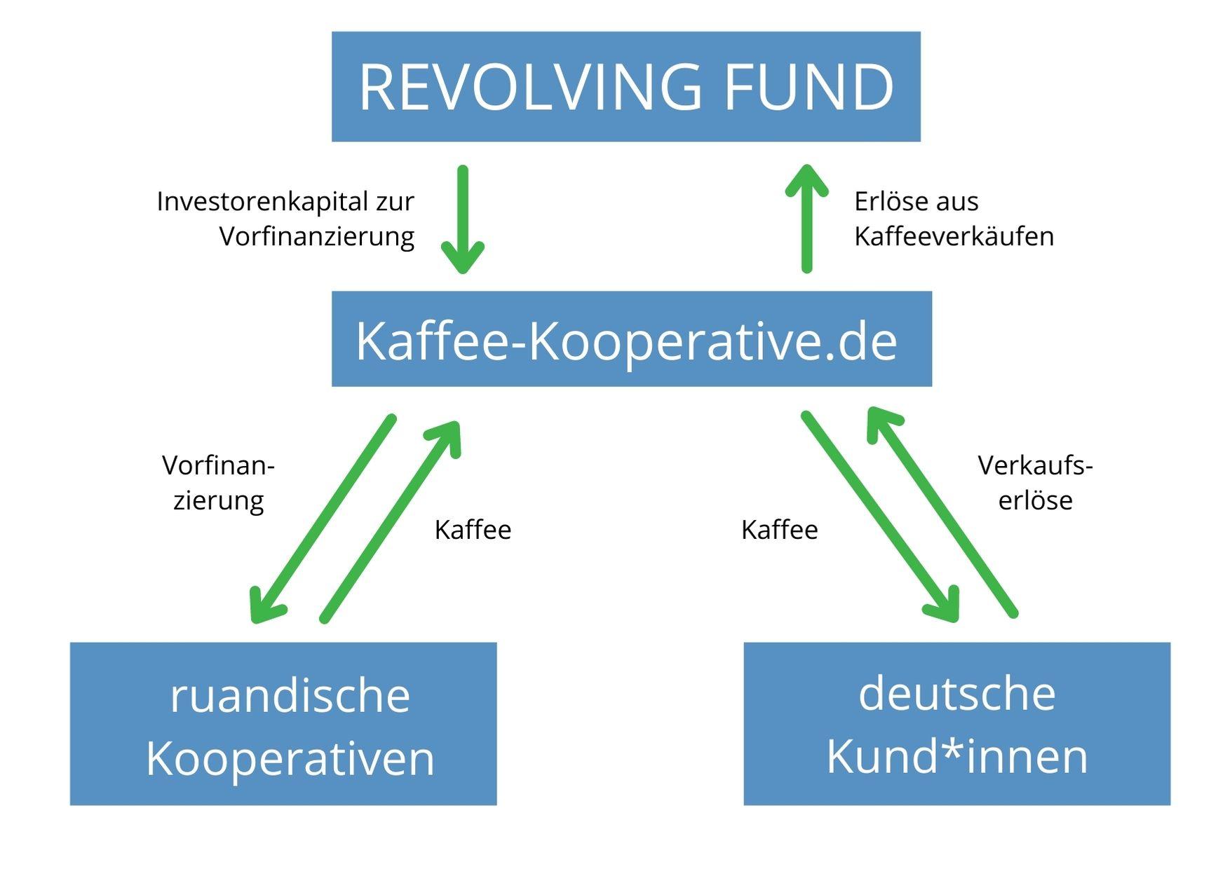 Revolving Fund   Kaffee Kooperative