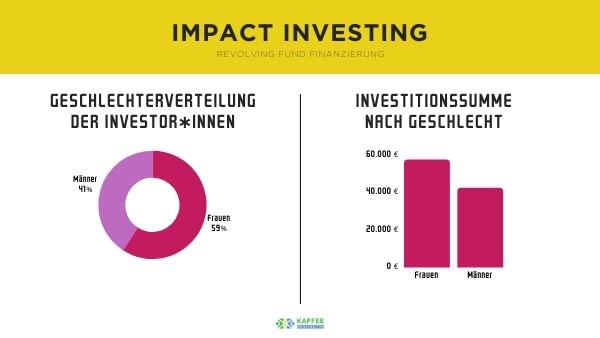 Kaffee Kooperative blog grafik frauen nachhaltige investments revolving fund 1